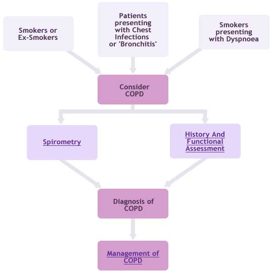 consider-copd