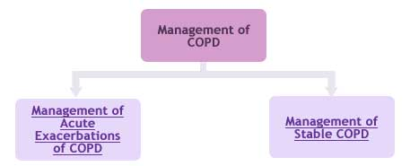 management-of-copd